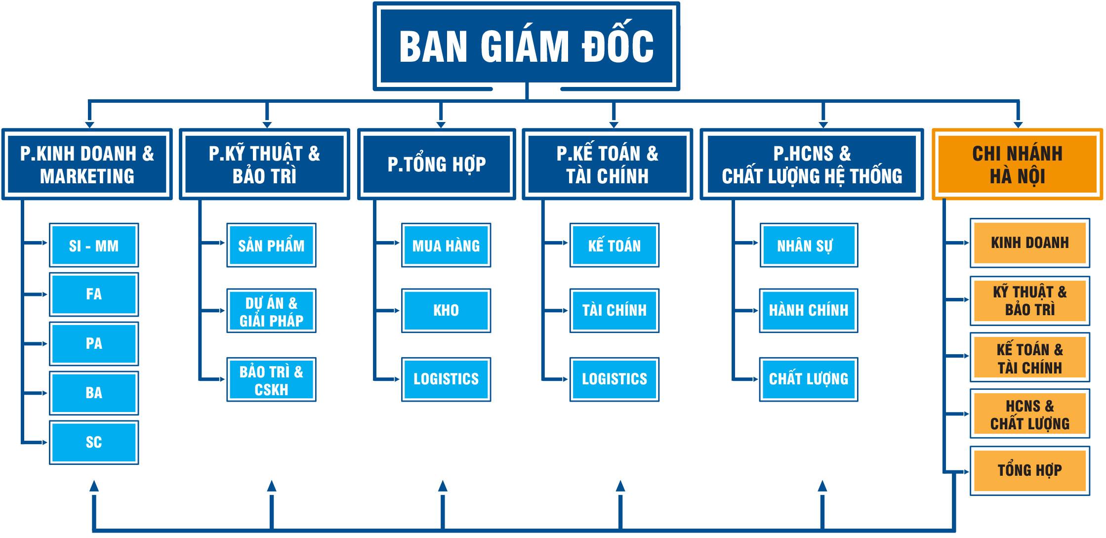 Cơ cấu tổ chức Etec