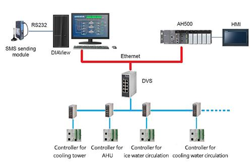 Delta DIAView SCADA System Achieves Highly Efficient Smart Factory Management with Flexible Alarm Function and Hierarchical Notification