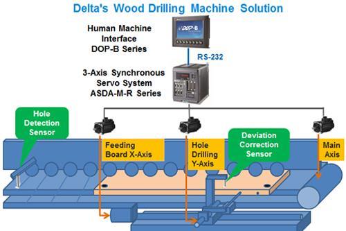 Delta Wood Drilling Machine Solution - Excellent Production Efficiency