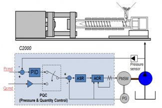 SOLUTIONS TO SAVE ENERGY - USE C2000 FREQUENCY VARIETY