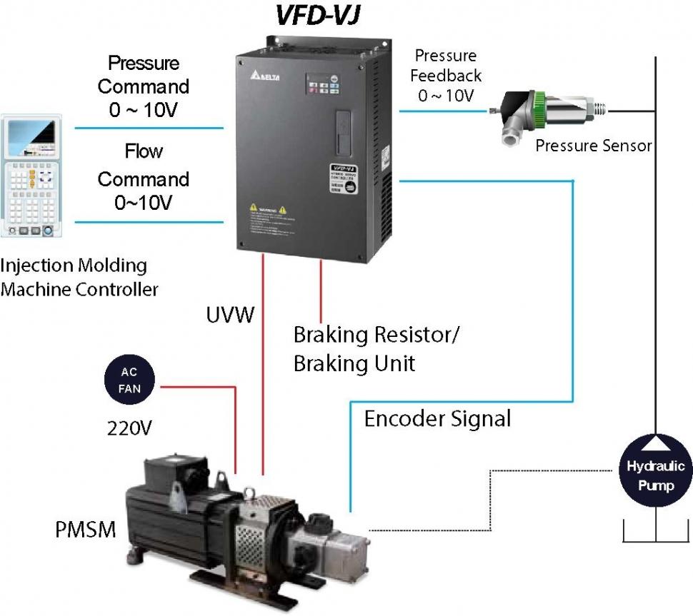 HES - Delta's Hybrid Energy Saving System