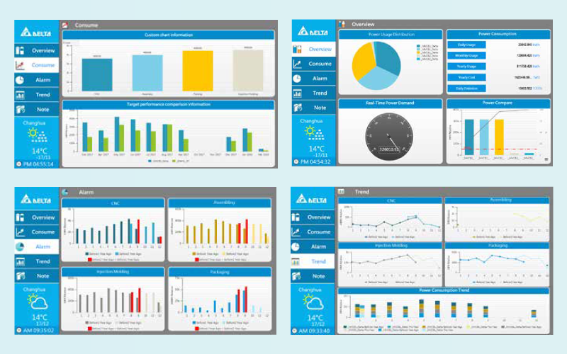 Phần mềm quản lí năng lượng EMS (Delta DIAEnergie) - Giải pháp quản lý năng lượng thông minh cho nhà máy