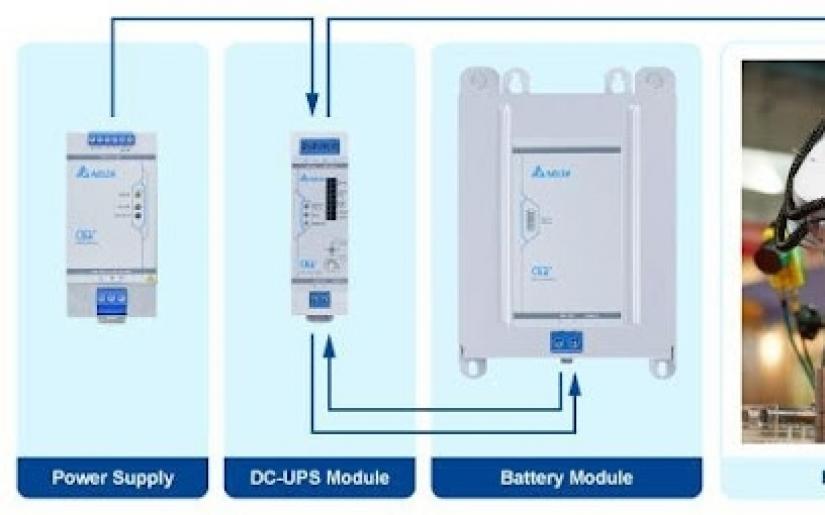 Delta ra mắt thêm bộ lưu điện DC-UPS và pin sạc cho bộ nguồn CLIQM đáp ứng các hệ thống cần hoạt động liên tục