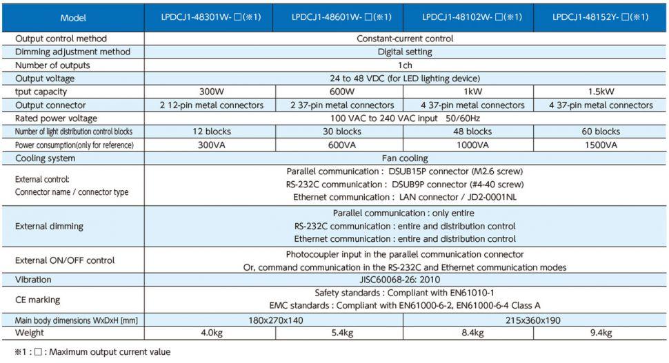 LPDCJ1-48102W-R4