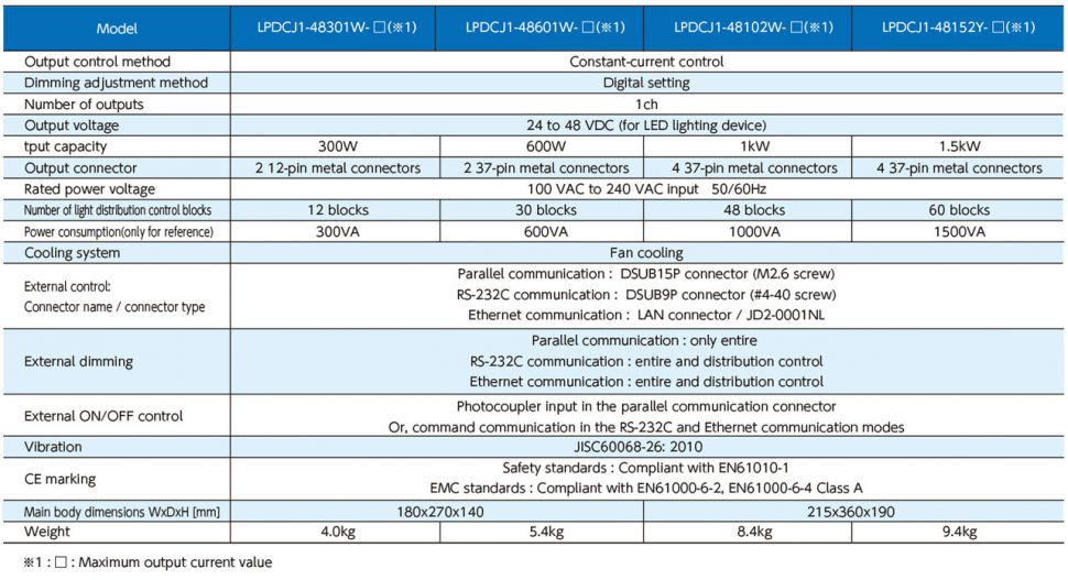 LPDCJ1-48301W-R4