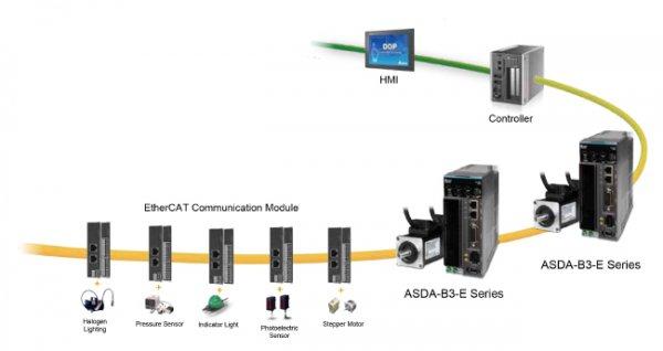 ASDA-B Series