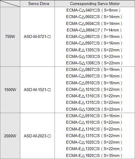 ASDA-M Series