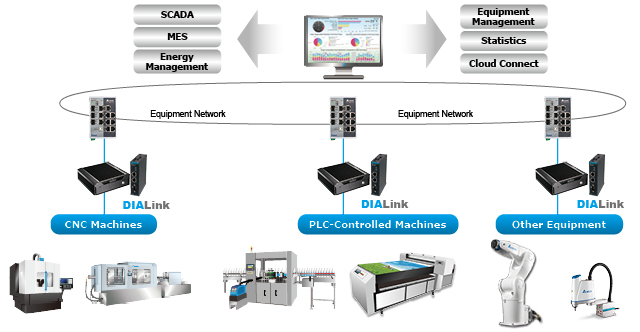 Equipment IoT Platform