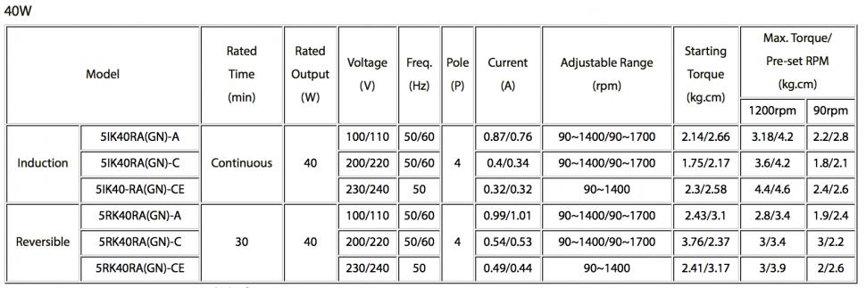 Loại công suất 40W