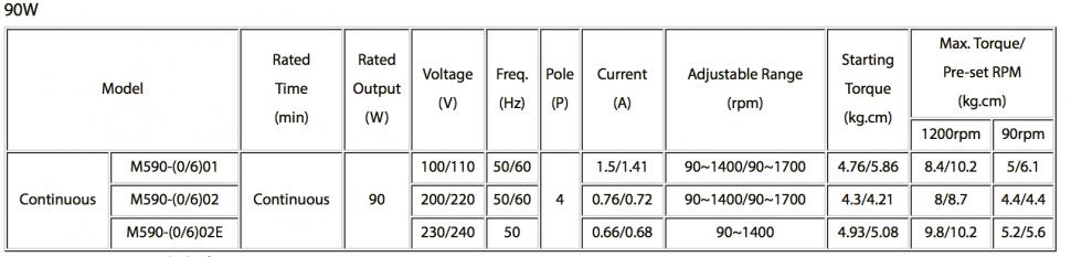 Loại công suất 90W