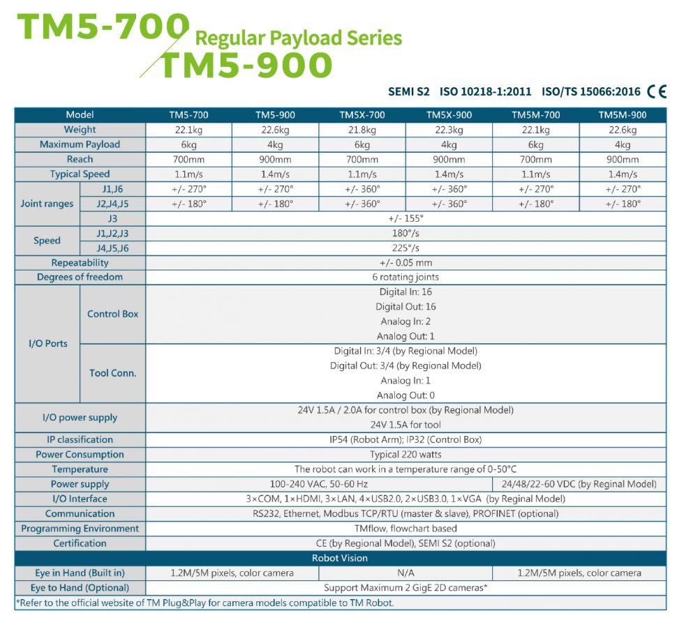 TM5 Series